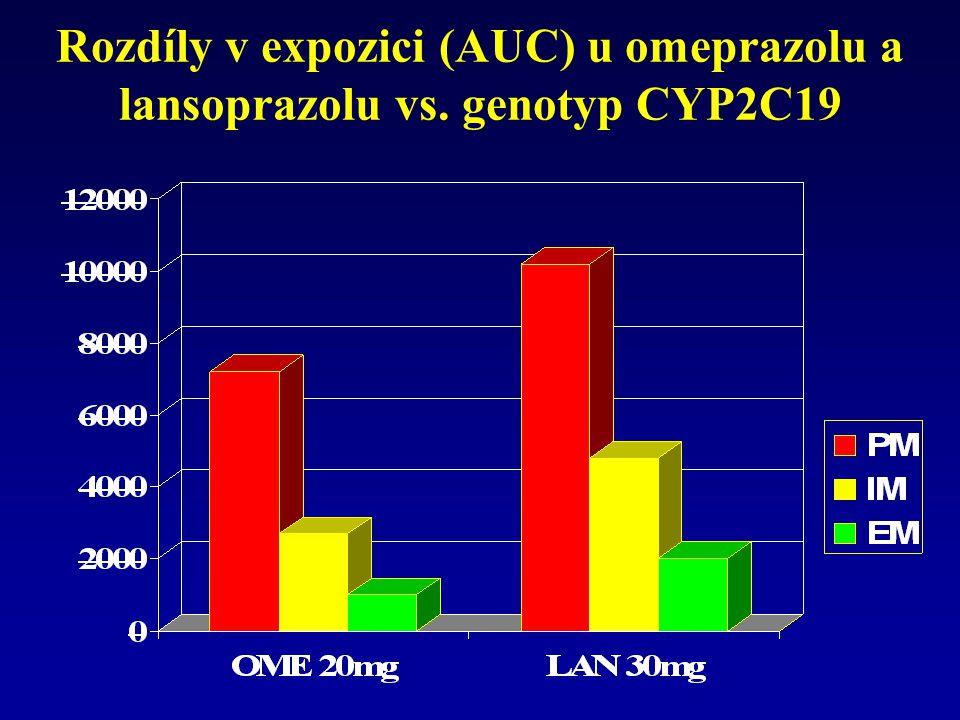 Rozdíly v expozici (AUC) u omeprazolu a lansoprazolu vs. genotyp CYP2C19