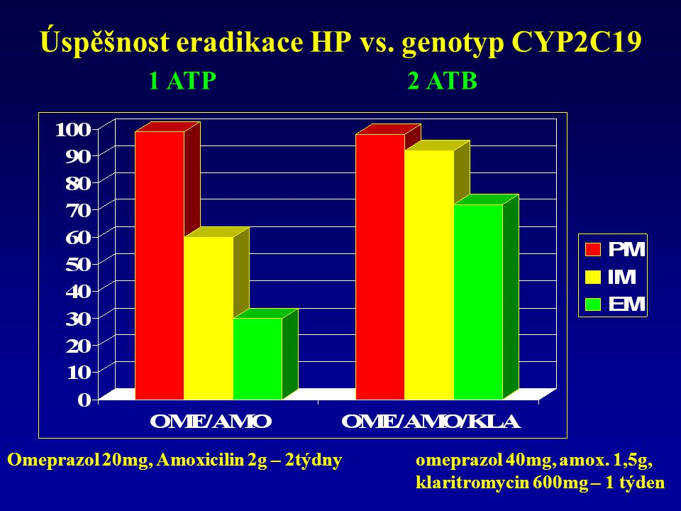 Úspěšnost eradikace HP vs. genotyp CYP2C19 Omeprazol 20mg, Amoxicilin 2g – 2týdnyomeprazol 40mg, amox. 1,5g, klaritromycin 600mg – 1 týden 1 ATP 2 ATB