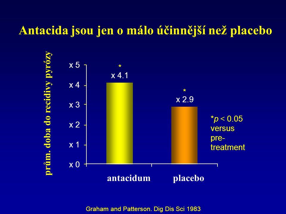 Graham and Patterson. Dig Dis Sci 1983 antacidum prům. doba do recidivy pyrózy x 4.1 x 2.9 x 0 x 1 x 2 x 3 x 4 x 5 placebo * * *p < 0.05 versus pre- t