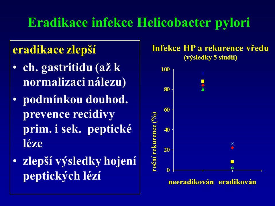 Infekce HP a rekurence vředu (výsledky 5 studií) roční rekurence (%) neeradikován eradikován eradikace zlepší ch. gastritidu (až k normalizaci nálezu)