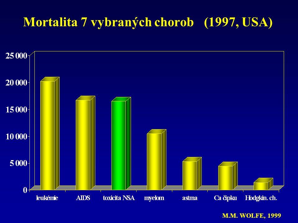 Mortalita 7 vybraných chorob (1997, USA) M.M. WOLFE, 1999