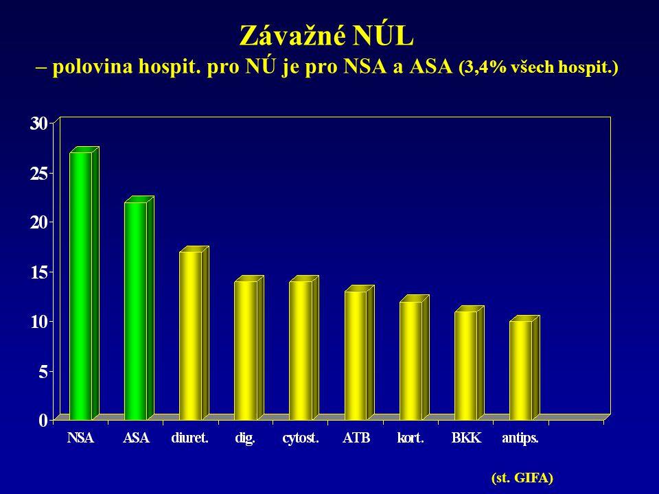 Závažné NÚL – polovina hospit. pro NÚ je pro NSA a ASA (3,4% všech hospit.) (st. GIFA)