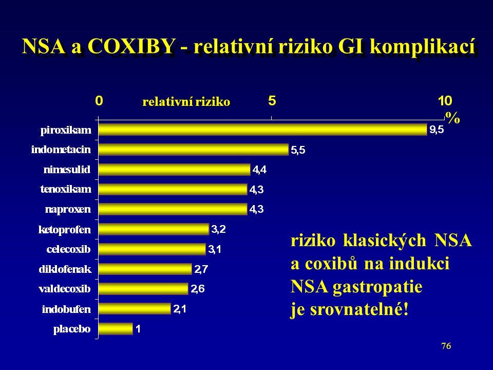 76 NSA a COXIBY - relativní riziko GI komplikací relativní riziko % riziko klasických NSA a coxibů na indukci NSA gastropatie je srovnatelné!