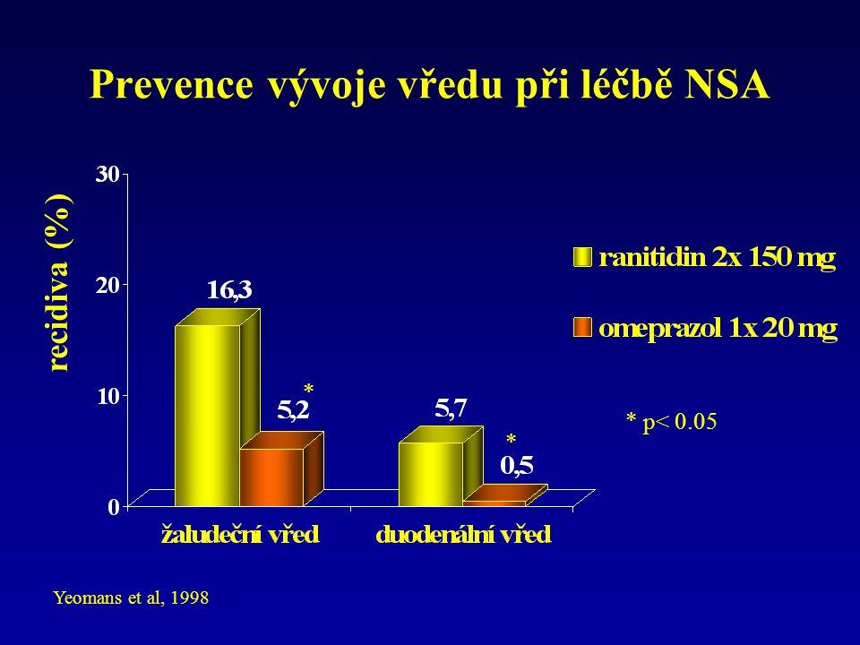Prevence vývoje vředu při léčbě NSA Yeomans et al, 1998 * * * p< 0.05 recidiva (%)