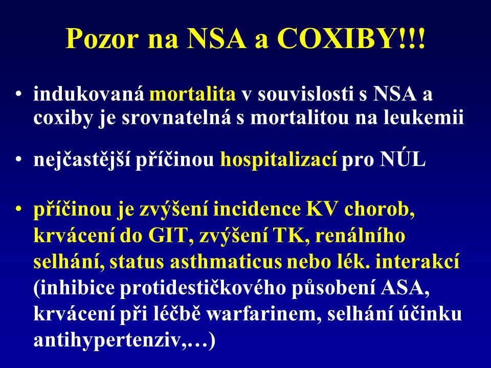Pozor na NSA a COXIBY!!! indukovaná mortalita v souvislosti s NSA a coxiby je srovnatelná s mortalitou na leukemii nejčastější příčinou hospitalizací