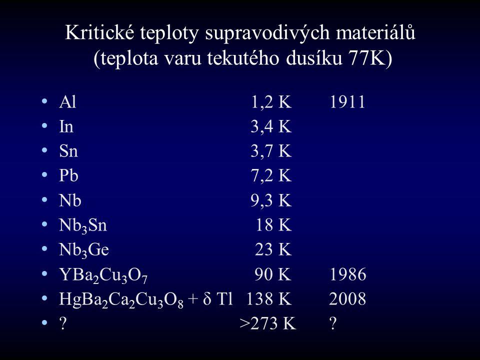 Kritické teploty supravodivých materiálů (teplota varu tekutého dusíku 77K) Al 1,2 K 1911 In 3,4 K Sn 3,7 K Pb 7,2 K Nb 9,3 K Nb 3 Sn 18 K Nb 3 Ge 23