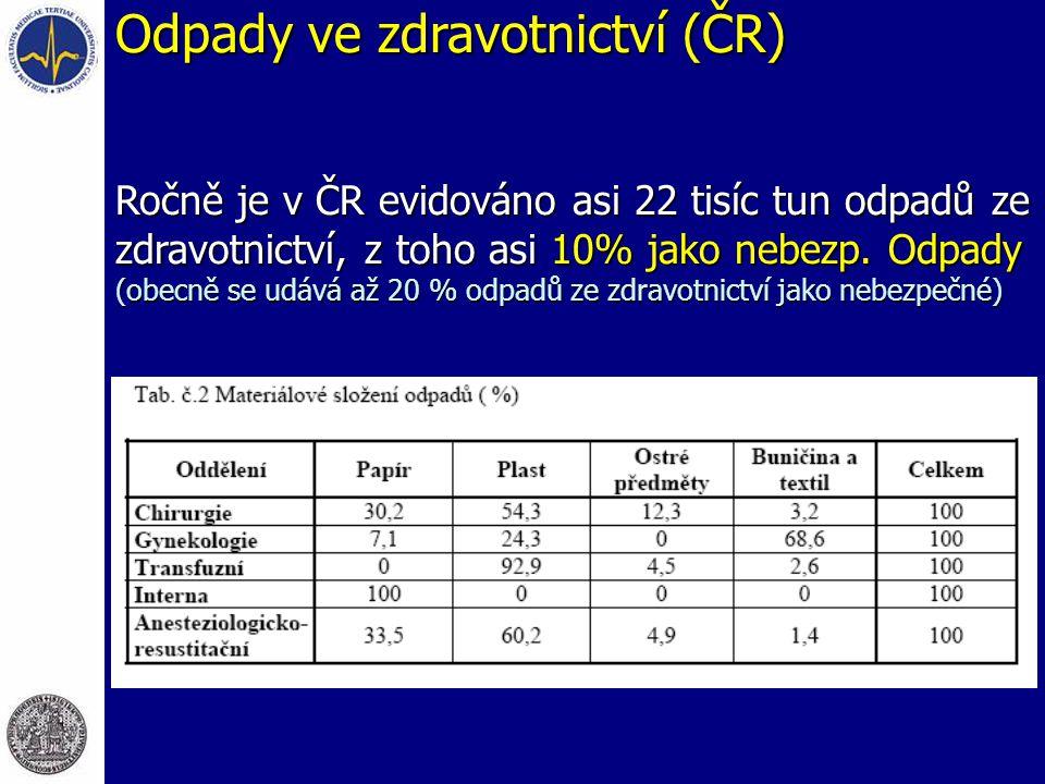 Odpady ve zdravotnictví (ČR) Ročně je v ČR evidováno asi 22 tisíc tun odpadů ze zdravotnictví, z toho asi 10% jako nebezp.