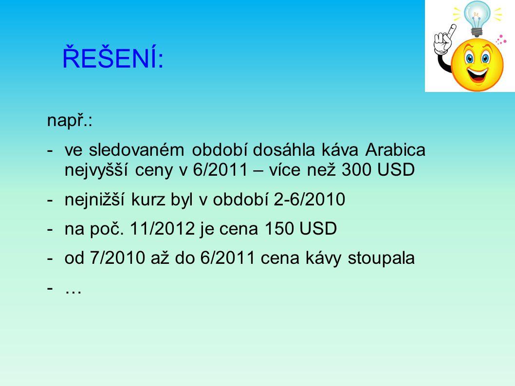 ŘEŠENÍ: např.: -ve sledovaném období dosáhla káva Arabica nejvyšší ceny v 6/2011 – více než 300 USD -nejnižší kurz byl v období 2-6/2010 -na poč. 11/2