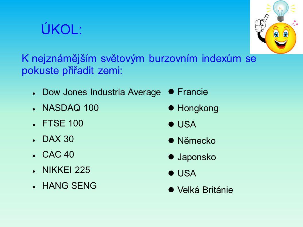 ÚKOL: K nejznámějším světovým burzovním indexům se pokuste přiřadit zemi: Dow Jones Industria Average NASDAQ 100 FTSE 100 DAX 30 CAC 40 NIKKEI 225 HANG SENG Francie Hongkong USA Německo Japonsko USA Velká Británie