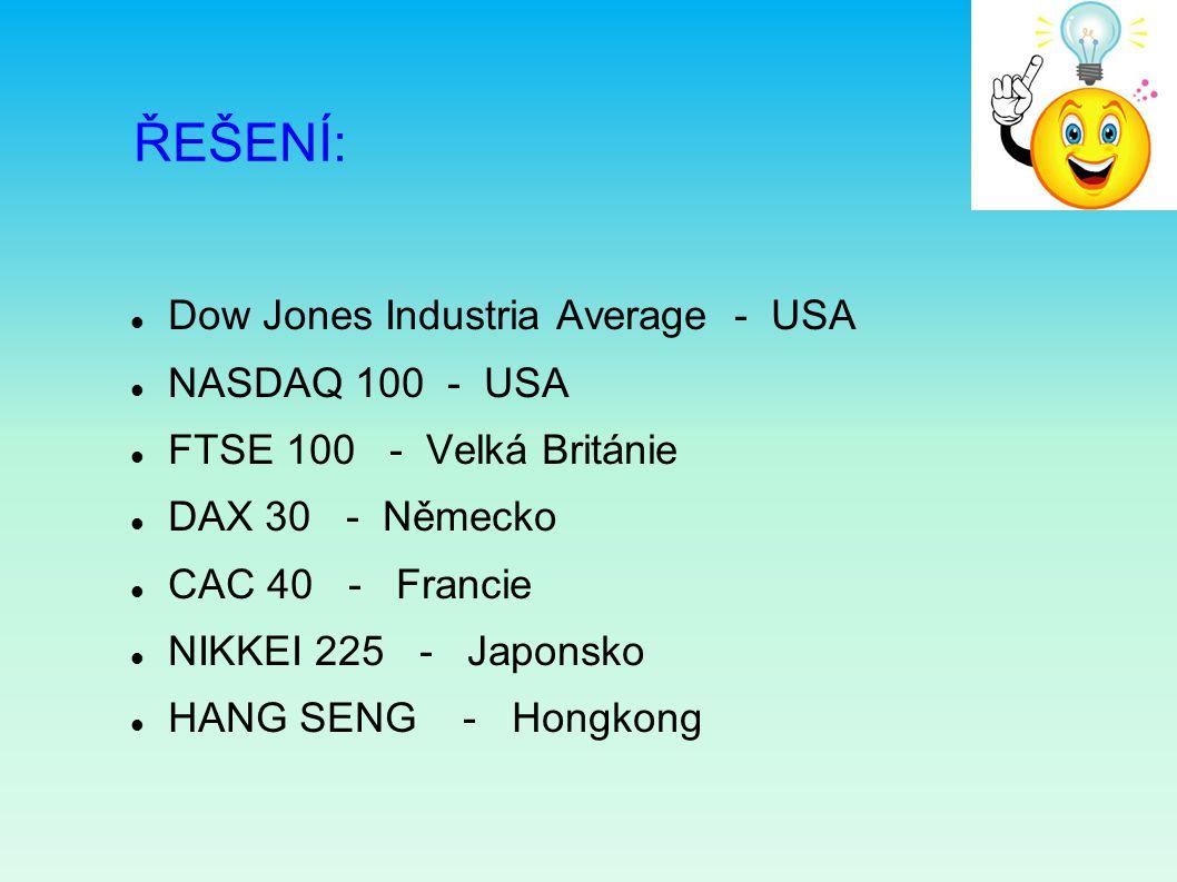ŘEŠENÍ: Dow Jones Industria Average - USA NASDAQ 100 - USA FTSE 100 - Velká Británie DAX 30 - Německo CAC 40 - Francie NIKKEI 225 - Japonsko HANG SENG - Hongkong
