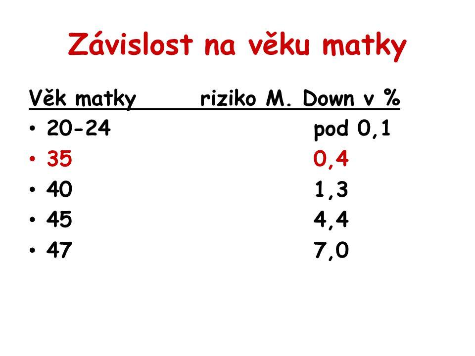 Závislost na věku matky Věk matky riziko M. Down v % 20-24 pod 0,1 350,4 401,3 454,4 477,0