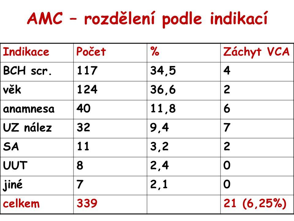 AMC – rozdělení podle indikací IndikacePočet%Záchyt VCA BCH scr.11734,54 věk12436,62 anamnesa4011,86 UZ nález329,47 SA113,22 UUT82,40 jiné72,10 celkem