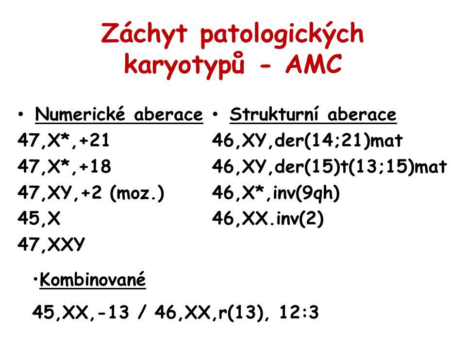 Záchyt patologických karyotypů - AMC Numerické aberace 47,X*,+21 47,X*,+18 47,XY,+2 (moz.) 45,X 47,XXY Strukturní aberace 46,XY,der(14;21)mat 46,XY,de