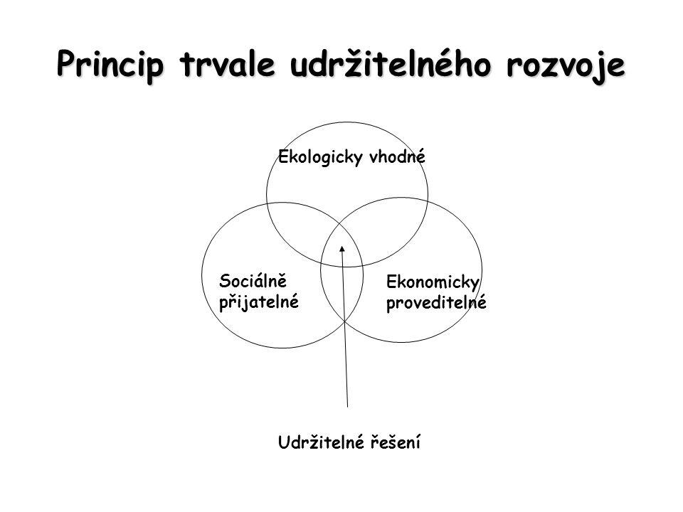 Princip trvale udržitelného rozvoje Udržitelné řešení Sociálně přijatelné Ekologicky vhodné Ekonomicky proveditelné