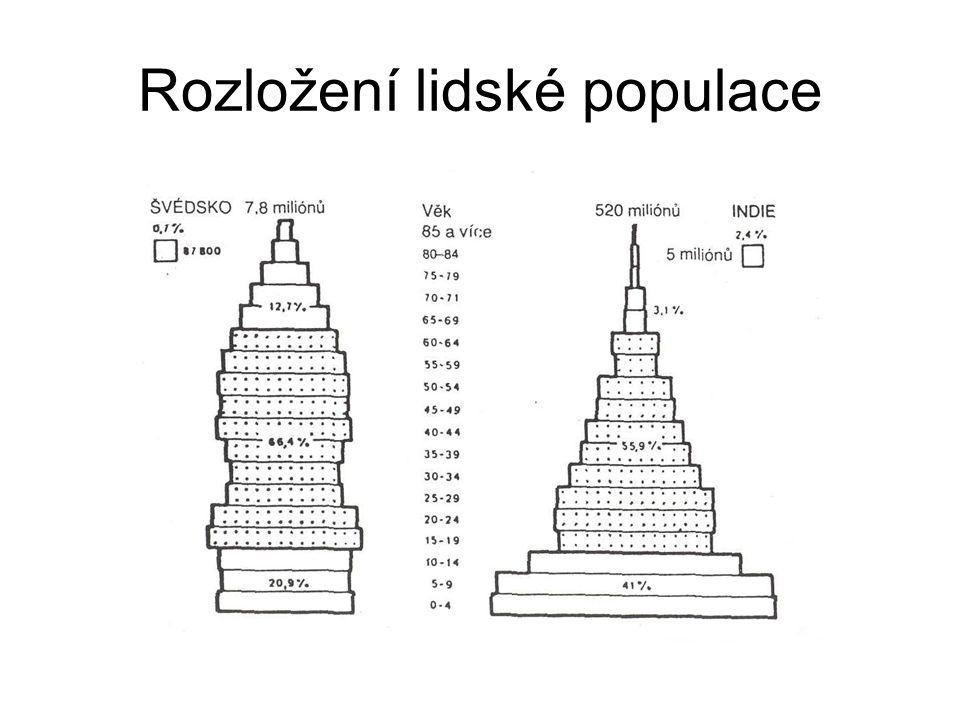 Předpokládaný vývoj populace ČR