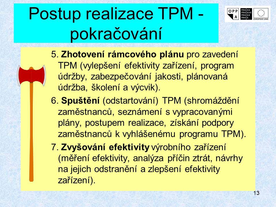 12 Postup realizace TPM 1.