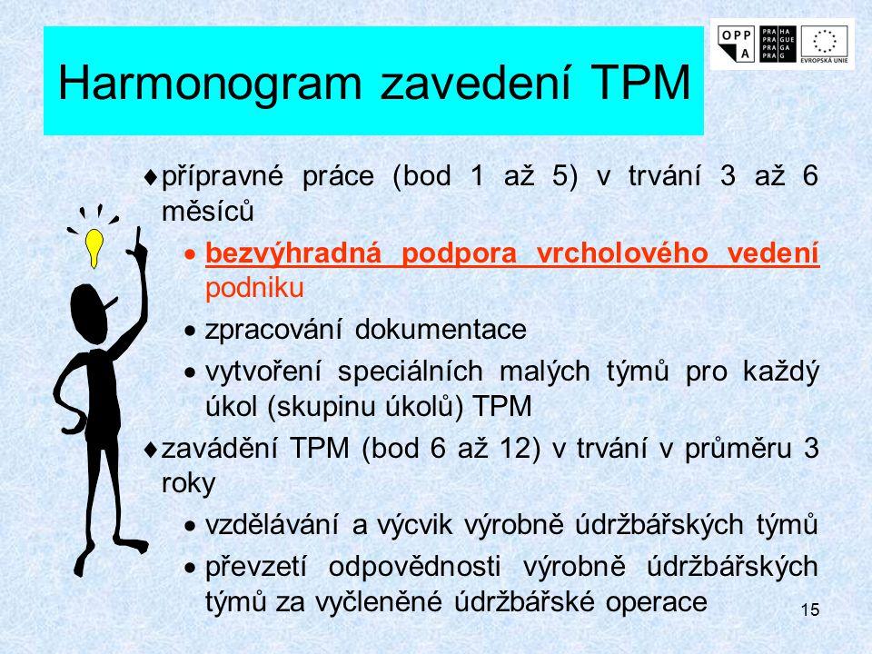 14 Postup realizace TPM - pokračování 8. Sestavení autonomního programu údržby pro obsluhu výrobního zařízení. 9. Vypracování programu preventivní údr