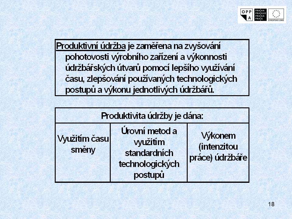 17 Produktivita TPM Vnitřní produktivita údržby vyjadřuje výkon údržbáře za jednotku času a přímo ovlivňuje náklady na údržbu. Vnější produktivita údr