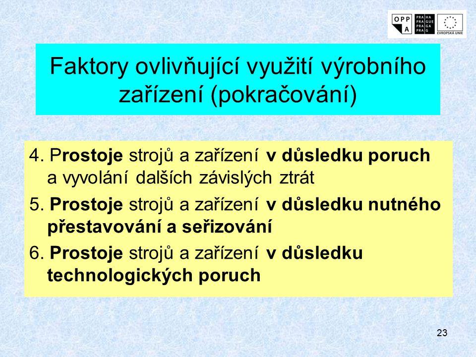 22 Faktory ovlivňující využití výrobního zařízení 1. Prostoje strojů a zařízení způsobené organizačními (výrobními) příčinami 2. Prostoje strojů a zař