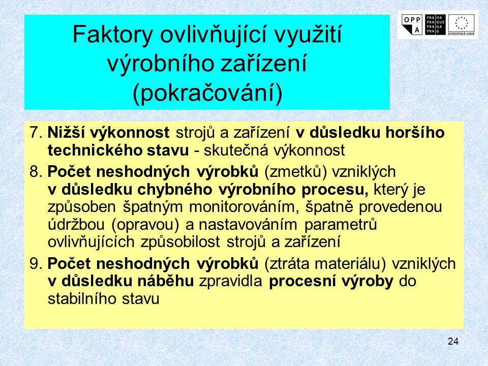 23 Faktory ovlivňující využití výrobního zařízení (pokračování) 4. Prostoje strojů a zařízení v důsledku poruch a vyvolání dalších závislých ztrát 5.