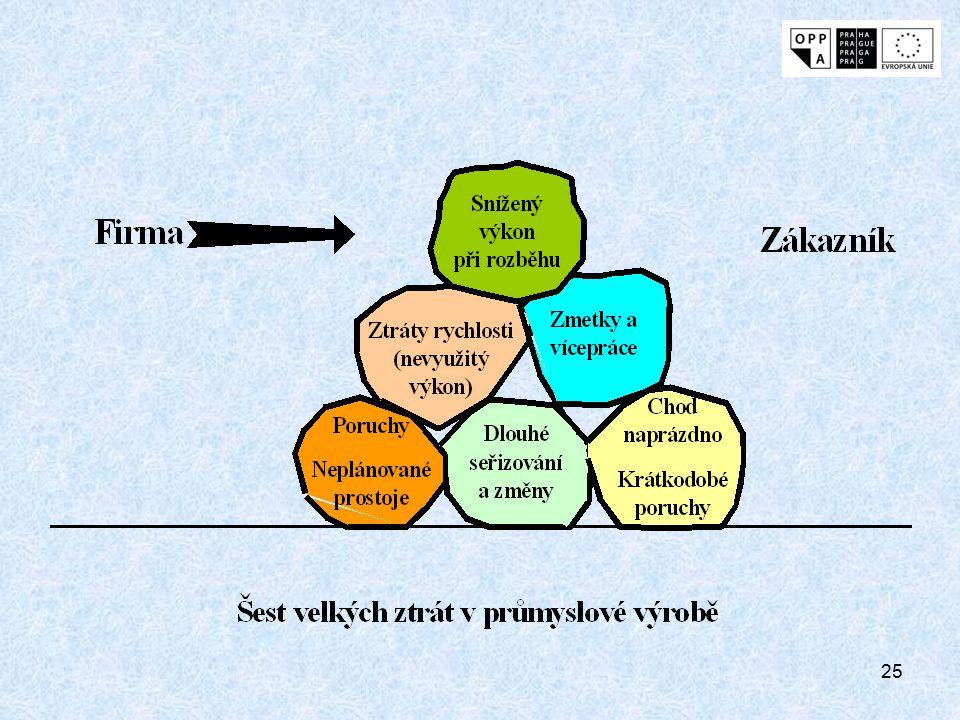 24 Faktory ovlivňující využití výrobního zařízení (pokračování) 7.