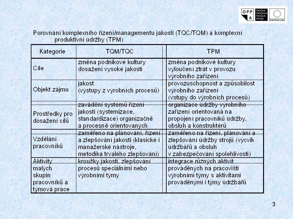 2 Nástin metod komplexní produktivní údržby (TPM) TPM (Total Productive Maintenance) - komplexní produktivní údržba spojuje: >japonské koncepce komplexního managementu jakosti (TQM) >s komplexním zapojením všech zaměstnanců do údržby >s praktikováním preventivní údržby
