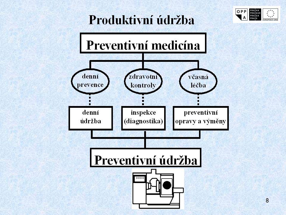 7 Cíle preventivní údržby zabezpečení normálních provozních a udržovacích podmínek včasné zjištění nenormálních provozních a udržovacích podmínek okamžitá reakce na nenormální provozní a udržovací podmínky provedením údržby