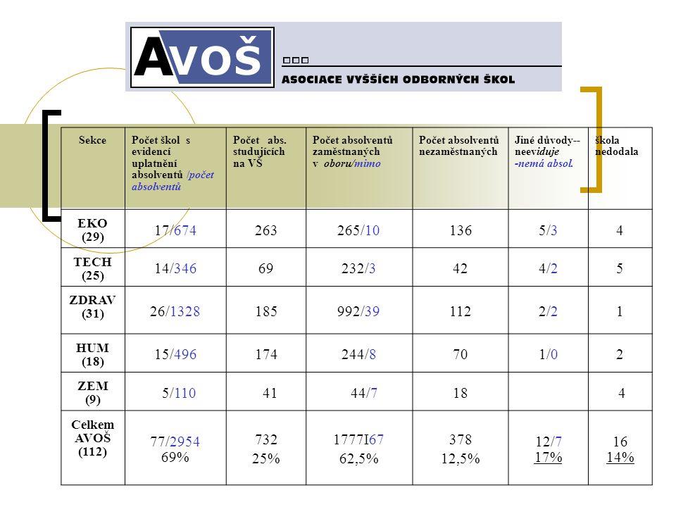 SekcePočet škol s evidencí uplatnění absolventů /počet absolventů Počet abs.
