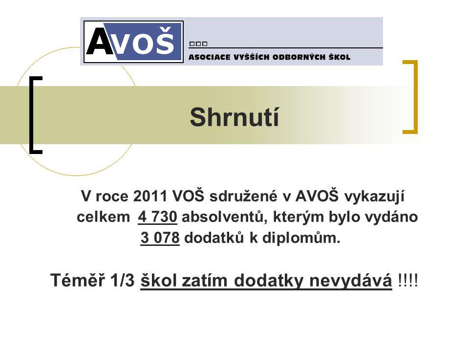 Shrnutí V roce 2011 VOŠ sdružené v AVOŠ vykazují celkem 4 730 absolventů, kterým bylo vydáno 3 078 dodatků k diplomům.