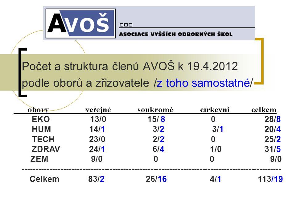 Počet a struktura členů AVOŠ k 19.4.2012 podle oborů a zřizovatele /z toho samostatné/ obory ve ř ejné soukromé církevní celkem EKO 13/0 15/ 8 0 28/8 HUM 14/1 3/2 3/1 20/4 TECH 23/0 2/2 0 25/2 ZDRAV 24/1 6/4 1/0 31/5 ZEM 9/0 0 0 9/0 ----------------------------------------------------------------------------------------------- Celkem 83/2 26/16 4/1 113/19