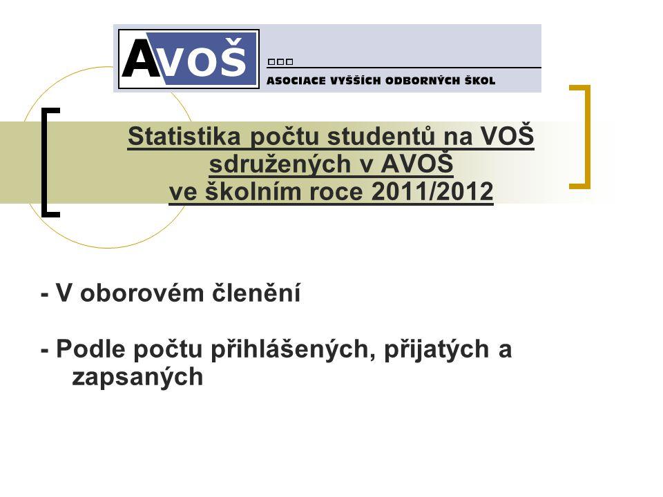 Statistika počtu studentů na VOŠ sdružených v AVOŠ ve školním roce 2011/2012 - V oborovém členění - Podle počtu přihlášených, přijatých a zapsaných