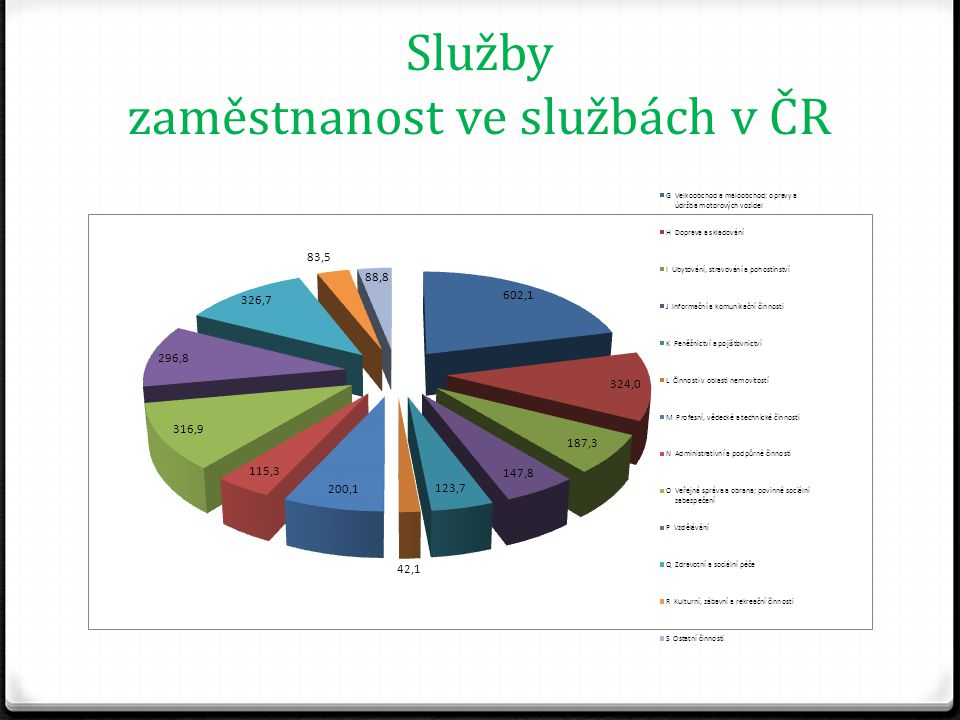 Služby zaměstnanost ve službách v ČR