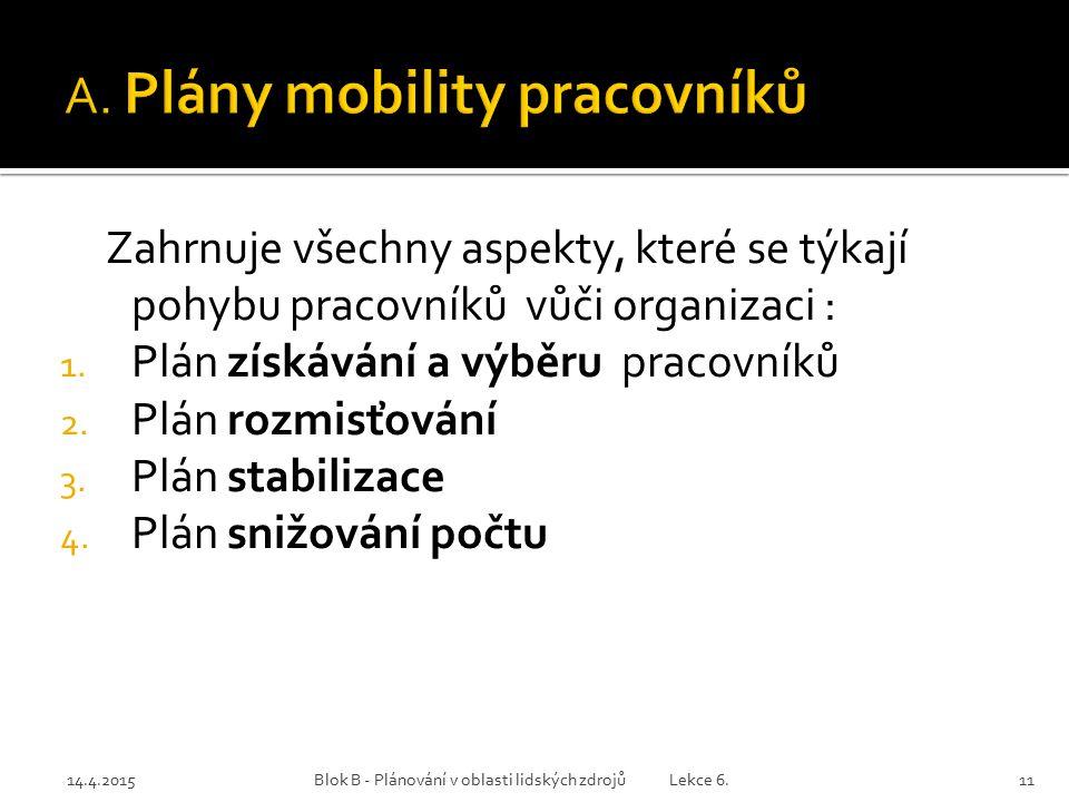 14.4.2015Blok B - Plánování v oblasti lidských zdrojů Lekce 6.11 Zahrnuje všechny aspekty, které se týkají pohybu pracovníků vůči organizaci : 1. Plán