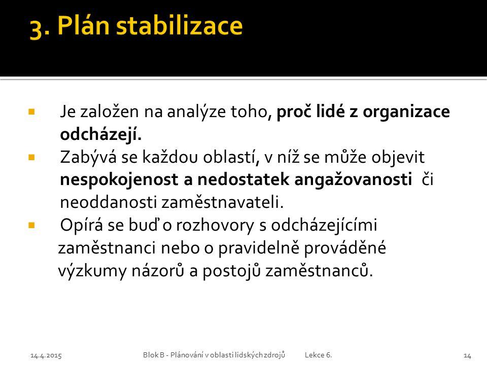 14.4.2015Blok B - Plánování v oblasti lidských zdrojů Lekce 6.14  Je založen na analýze toho, proč lidé z organizace odcházejí.  Zabývá se každou ob
