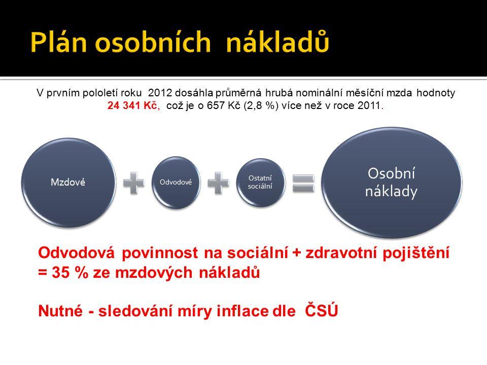 Mzdové Odvodové Ostatní sociální Osobní náklady Odvodová povinnost na sociální + zdravotní pojištění = 35 % ze mzdových nákladů Nutné - sledování míry