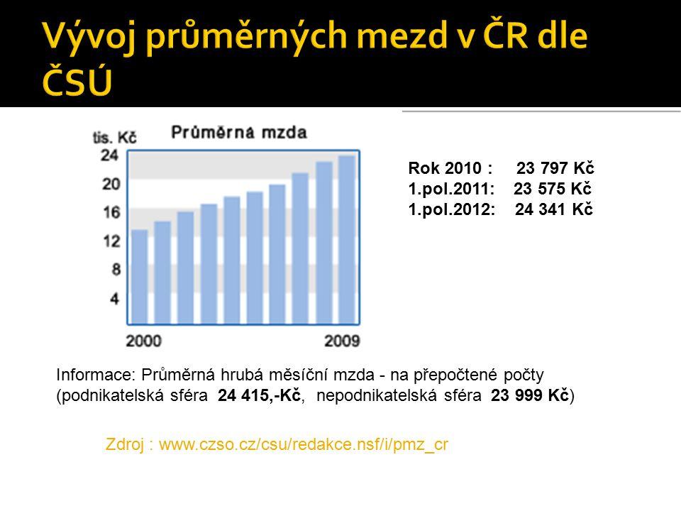 Informace: Průměrná hrubá měsíční mzda - na přepočtené počty (podnikatelská sféra 24 415,-Kč, nepodnikatelská sféra 23 999 Kč) Zdroj : www.czso.cz/csu