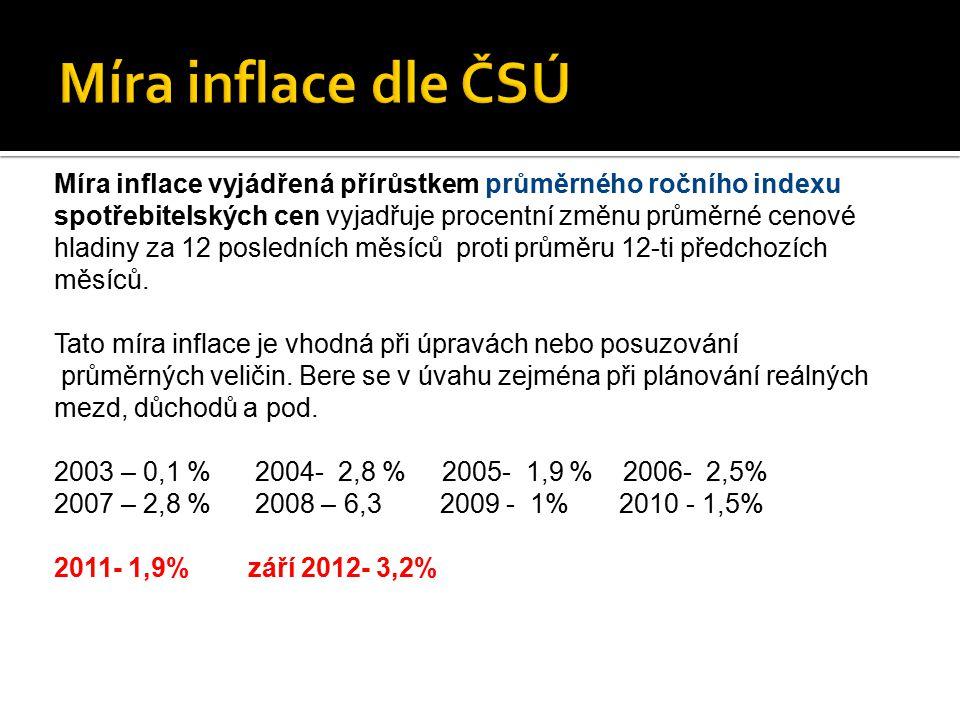 Míra inflace vyjádřená přírůstkem průměrného ročního indexu spotřebitelských cen vyjadřuje procentní změnu průměrné cenové hladiny za 12 posledních mě