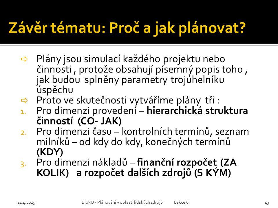 14.4.2015Blok B - Plánování v oblasti lidských zdrojů Lekce 6.43  Plány jsou simulací každého projektu nebo činnosti, protože obsahují písemný popis