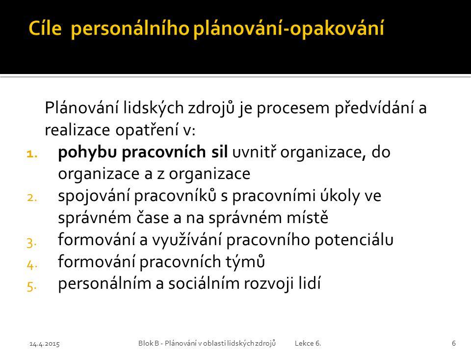 14.4.2015Blok B - Plánování v oblasti lidských zdrojů Lekce 6.7 Rozporuplné přístupy k této aktivitě:  Na straně jedné se nepochybuje o její důležitosti pro plnění cílů organizace  Na straně druhé však bývá v praxi často opomíjena, zejména proto, že vyžaduje řadu kvalifikovaných znalostí Personální plány jsou nástroje k dosažení strategických cílů.