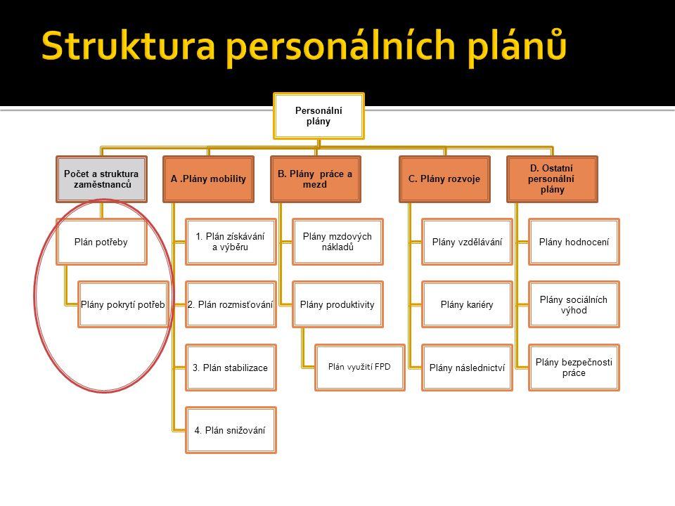 Personální plány Počet a struktura zaměstnanců Plán potřeby Plány pokrytí potřeb A.Plány mobility 1. Plán získávání a výběru 2. Plán rozmisťování 3. P