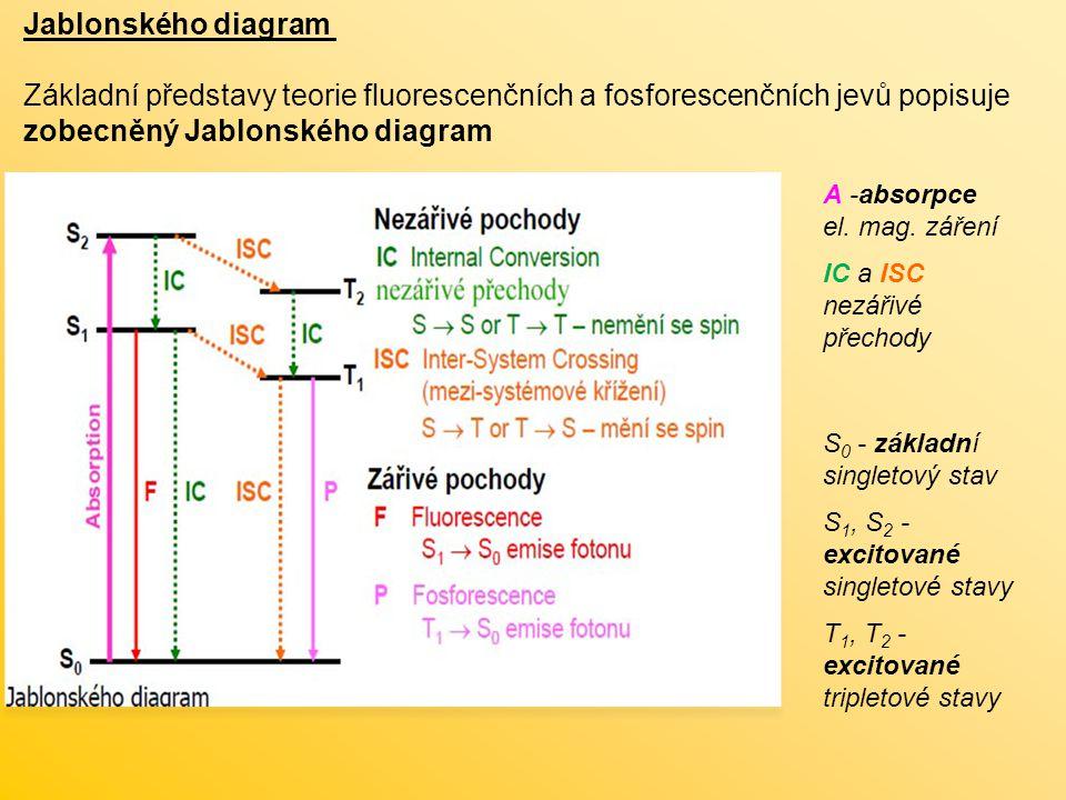 Jablonského diagram Základní představy teorie fluorescenčních a fosforescenčních jevů popisuje zobecněný Jablonského diagram A -absorpce el. mag. záře