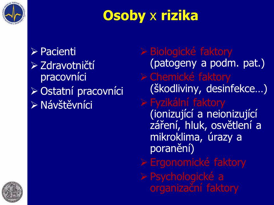 Osoby x rizika  Pacienti  Zdravotničtí pracovníci  Ostatní pracovníci  Návštěvníci  Biologické faktory (patogeny a podm. pat.)  Chemické faktory