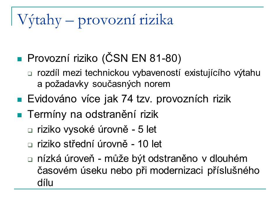 Výtahy – provozní rizika Provozní riziko (ČSN EN 81-80)  rozdíl mezi technickou vybaveností existujícího výtahu a požadavky současných norem Evidován