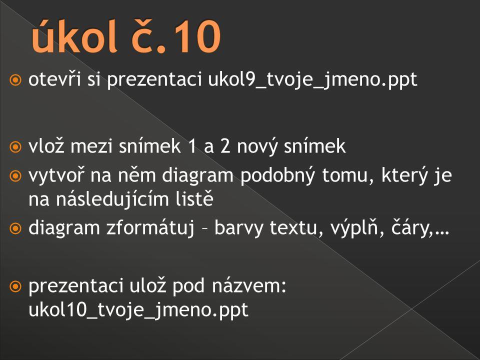  otevři si prezentaci ukol9_tvoje_jmeno.ppt  vlož mezi snímek 1 a 2 nový snímek  vytvoř na něm diagram podobný tomu, který je na následujícím listě