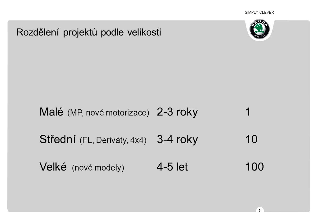 SIMPLY CLEVER 4 Specimen CYCLE-PLAN DER MARKE ŠKODA 1 2 3 Model Derivat Model NF Derivat NF 20052006200720082009201020112012 Model Derivat 1 Derivat 2 Derivat 3 Model Model NF Derivat MODELLEKlas.