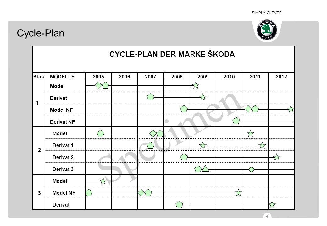 SIMPLY CLEVER 4 Specimen CYCLE-PLAN DER MARKE ŠKODA 1 2 3 Model Derivat Model NF Derivat NF 20052006200720082009201020112012 Model Derivat 1 Derivat 2