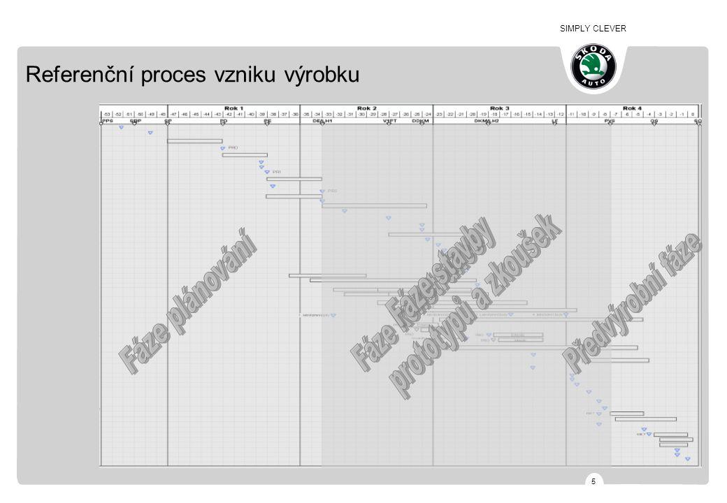 SIMPLY CLEVER 5 Referenční proces vzniku výrobku