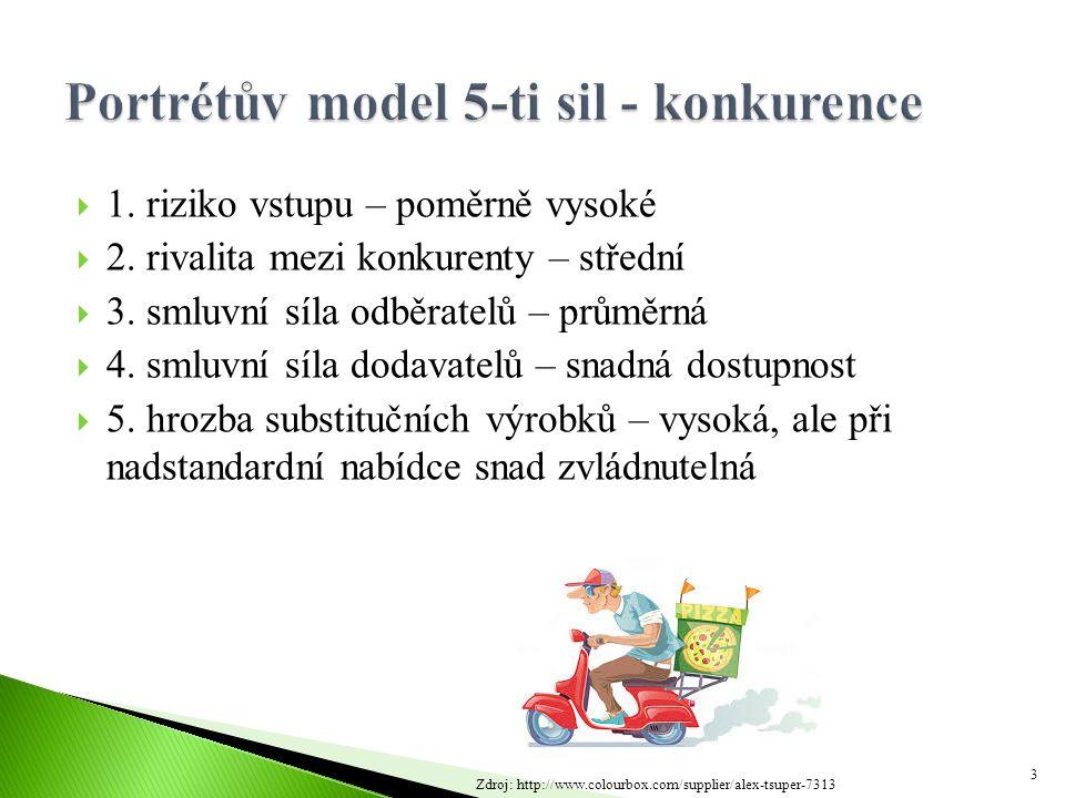  Ústí nad Labem a blízké okolí  Odhadovaný objem 400 pizz týdně/20000 ročně  Trh prakticky beze změn  Faktory ovlivňující poptávku: ◦ Finanční zabezpečenost ◦ Sociální situace ◦ Kvalita ◦ Prostředí ◦ Dostupnost ◦ Reklama 4