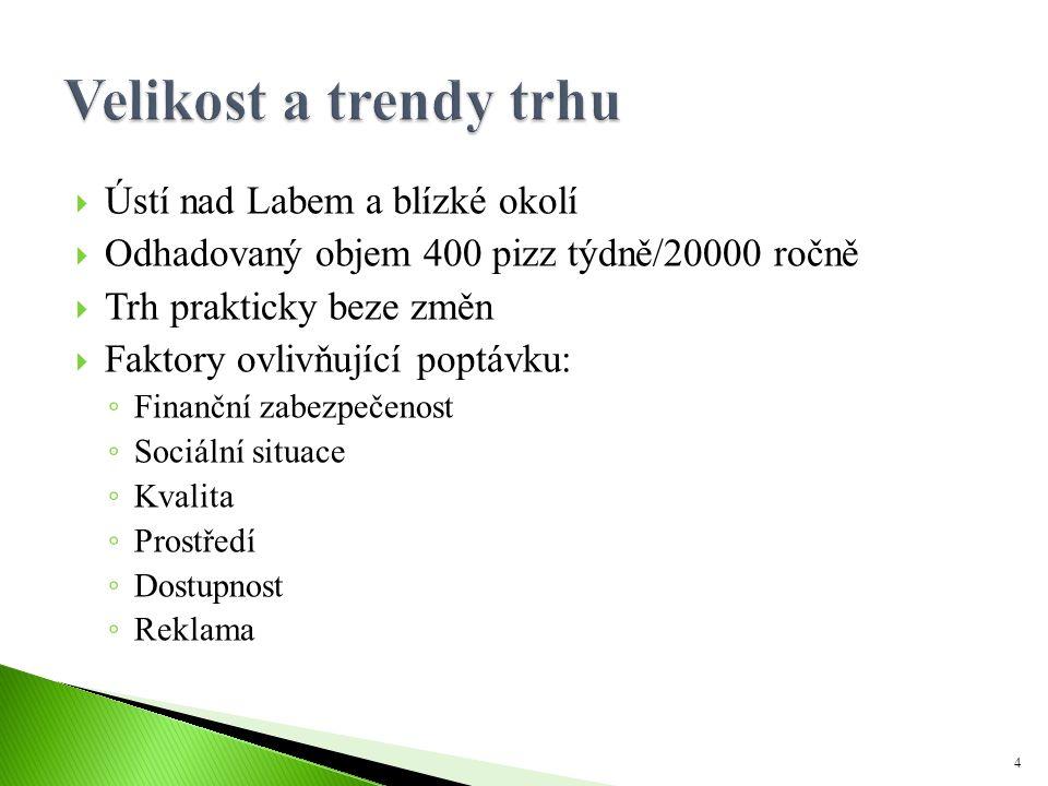  Ústí nad Labem a blízké okolí  Odhadovaný objem 400 pizz týdně/20000 ročně  Trh prakticky beze změn  Faktory ovlivňující poptávku: ◦ Finanční zab