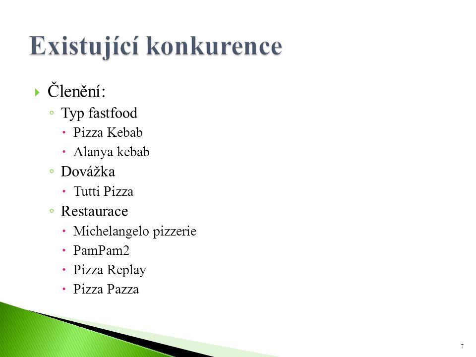 Členění: ◦ Typ fastfood  Pizza Kebab  Alanya kebab ◦ Dovážka  Tutti Pizza ◦ Restaurace  Michelangelo pizzerie  PamPam2  Pizza Replay  Pizza P